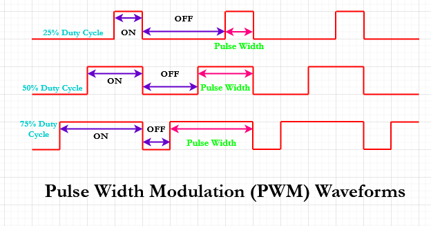 PWM Waveforms with Grid